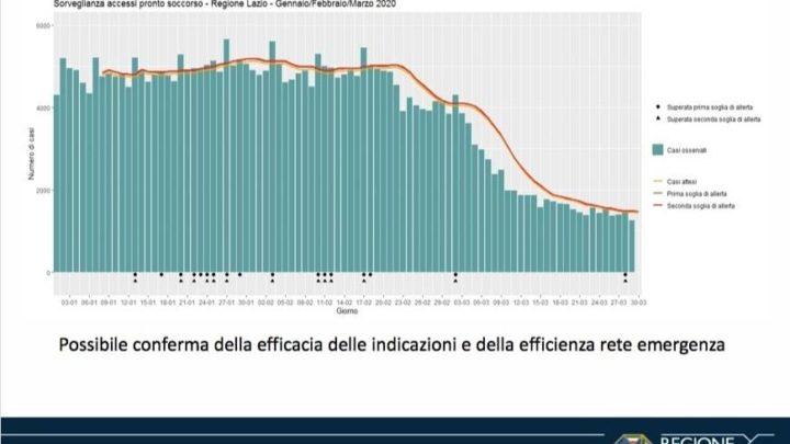 Coronavirus, oggi 181 casi e 12 decessi nel Lazio