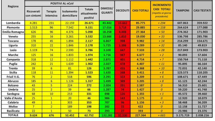 Coronavirus Italia, aumentano i positivi rispetto a ieri: 665 i nuovi casi