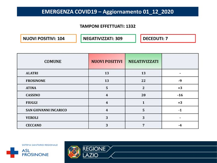 Covid 19 nella Asl di Frosinone, gli aggiornamenti di oggi 1 dicembre